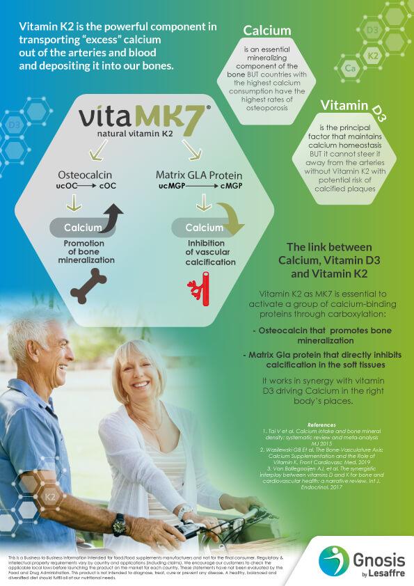 vitaMK7_Infographic-calcium-paradox
