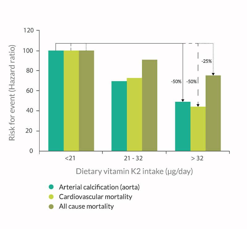 Optimum calcium level - vitaMK7