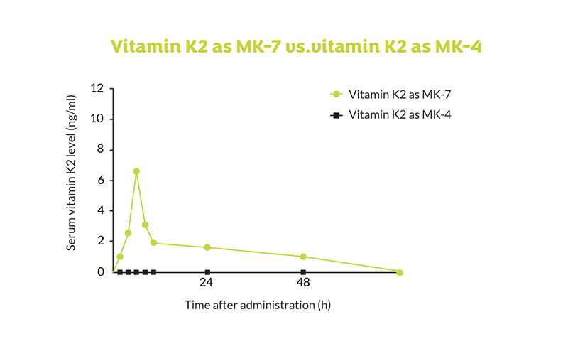 Why is vitamin K2 so important? - graphic